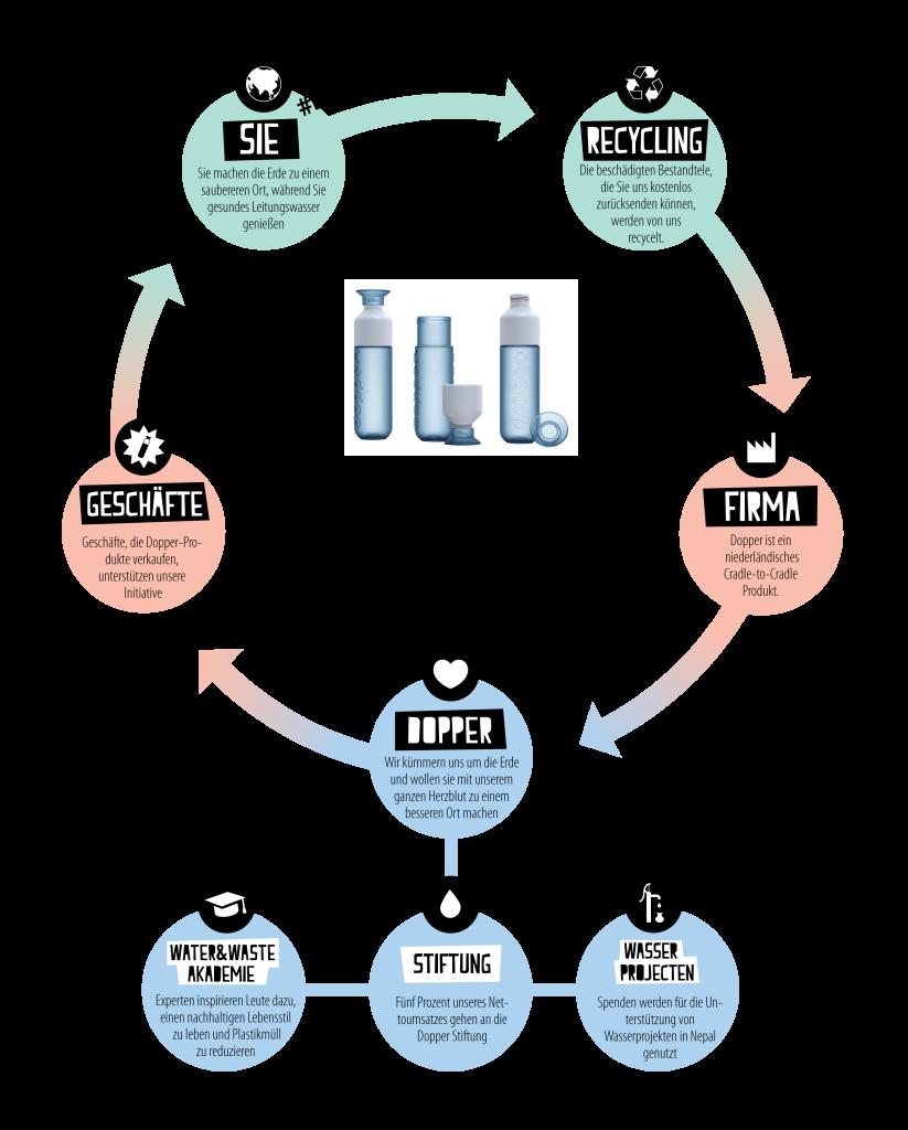 Dopper-infographic-Circular-Economy-DE-823x1024
